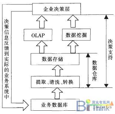 数据仓库在crm系统结构中的应用