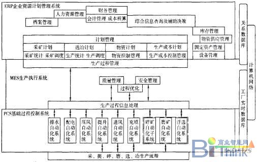 商务智能系统体系结构图