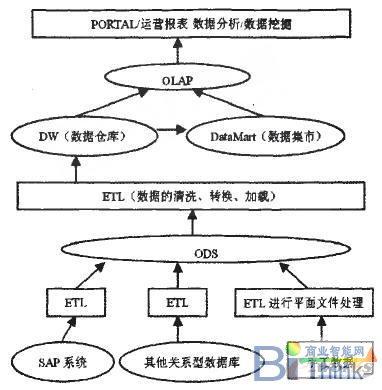 销售统计分析系统