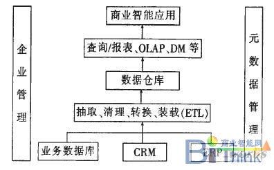 商业智能的体系结构图