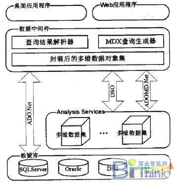 数据本身的结构和连接