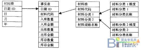 olap技术在生产管理系统中的应用