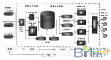 综观数据仓库的体系架构