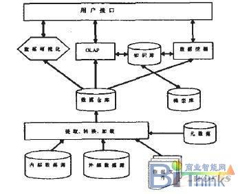 数据仓库总体结构