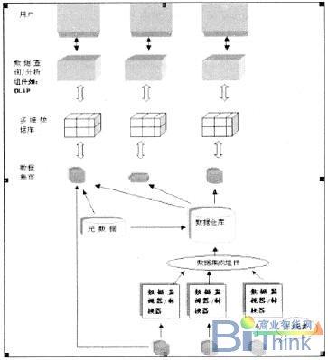 2 数据仓库系统结构图