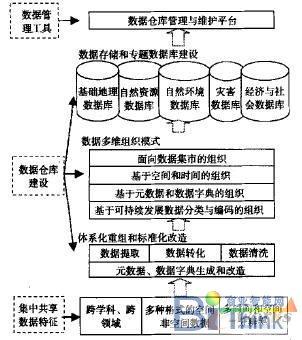 中国可持续发展数据仓库建设