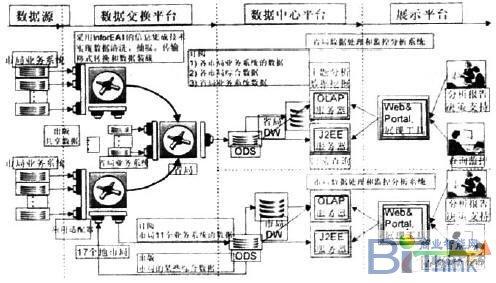 历史结构框架图