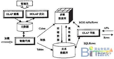 olap服务器的体系结构