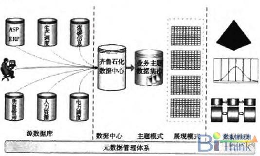 erp数据分类综合分析项目层次架构