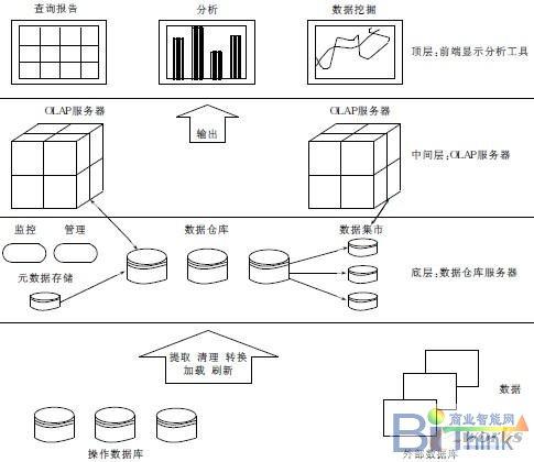 图3 数据仓库3层结构