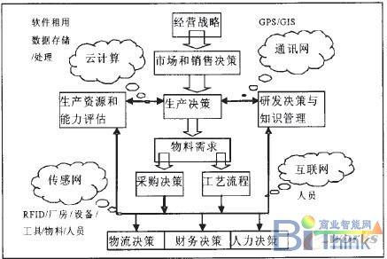 物联网环境下制造企业决策数据时空属性及模型