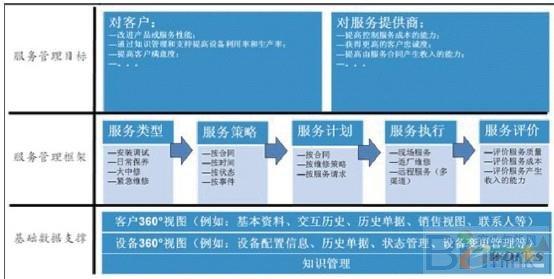 商业模式——crm 企业客户关系管理系统体系结构研究